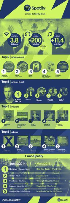 Spotify divulga infográfico com balanço do 1º ano no Brasil