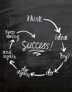 The Success Circle is fundamental if you what to became the person you always dream of! #ytgusa