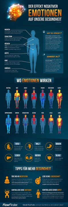 Der Effekt negativer Emotionen auf unsere Gesundheit The effect of negative emotions on our health Get more photo about subject Health Tips, Health And Wellness, Health Fitness, Fitness Gym, Tantra, Health Pictures, Negative Emotions, Reflexology, Angst