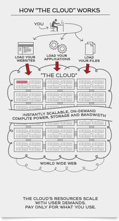 How the cloud works! Infographic.