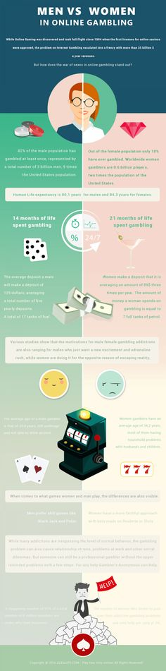 Men vs Women in Online Gambling http://www.liveinfographic.com/i/men-vs-women-in-online-gambling/ Tags: #infographic  #infographics #popular #pinterest #pinterestinfographics