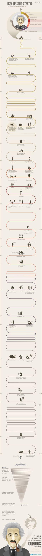 Infografía: ¿Cómo Einstein Started - DesignTAXI.com