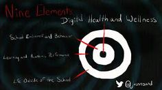 Image result for digital health and wellness Digital Citizenship, Health And Wellbeing, Psychology, Health Care, Image, Psicologia, Health