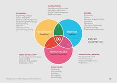 DESIGN THINKING - Stanford d.School: Design Thinking as a glue that holds all disciplines together. Design Thinking Process, Systems Thinking, Design Process, Ux Design, Media Design, Design Concepts, Graphic Design, Design Innovation, Innovation Strategy