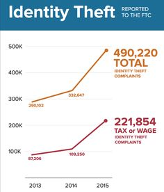 The FTC just made it easier to get your life and finances back after identity theft.