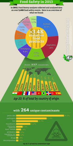 According to the global food source monitoring company Food Sentry, the U. was one of the top 10 countries with the most food safety violations in Technology Magazines, Food Technology, Importance Of Food, Bad Food, Food Safety, Infographic, Global Food, Infographics, Gross Food