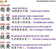 Decode Mandarin Chinese—想要 VS 需要 VS 将要 VS 就要 VS 快要
