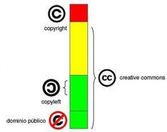 En este gráfico se muestran a la perfección los grados de libertad que conceden cada una de las licencias anteriormente explicadas. Por un lado, tenemos los dos polos: copyright (todos los derechos reservados) y dominio público (cualquiera puede explotar esas obras) y luego están los estadios intermedios