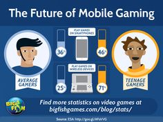 In the rise of mobile gaming, people are always asking who is playing, and what they are playing on.