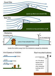 Turbine Positioning