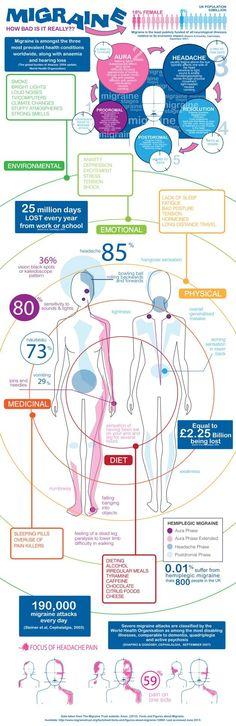 Migraine-Infographic (Having Chronic Migraines SUCK!)