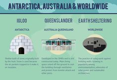 The Barbadian Chattel House is included in this INFOGRAPHIC: 21 Interesting house styles from around the world Building Facade, Green Building, Conception Durable, Ionic Order, Different Architectural Styles, Eco Architecture, Hip Roof, Queenslander, Energy Technology