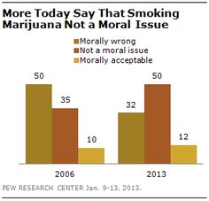More recently, there has been a major shift in attitudes on whether it is immoral to smoke marijuana. Currently, 32% say that smoking marijuana is morally wrong, an 18-point decline since 2006 (50%). Over this period, the percentage saying that smoking marijuana is not a moral issue has risen 15 points (from 35% then to 50% today).