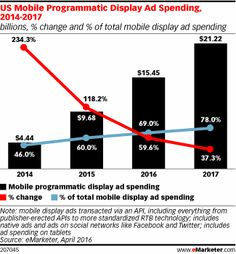 US Mobile Programmatic Display Ad Spending, 2014-2017 (billions, % change and % of total mobile display ad spending)