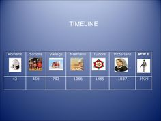 Image result for timeline of british isles