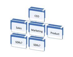 """Slowly and steadily, over the past decade, the industry has evolved from a mentality of """"all salesreps must do everything"""" – including some percent of their time prospecting — to one of. Sales And Marketing, Digital Marketing, Inspirational Leaders, Business Advisor, Chief Operating Officer, Experiential Marketing, Brand Building, Influencer Marketing, Business Management"""