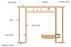 Other Pinners Loved These Ideas. Build A Beautiful Sliding Barn Door ...