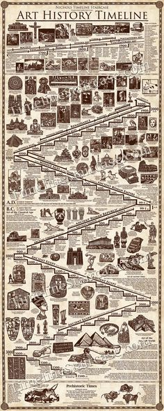 Art History Timeline Poster Every Artist and by TimelineStaircase