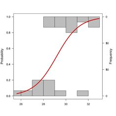 Plotting logistic regression in R - histogram + curve combo recommended by Smart et al. 2004 (page by Daizaburo Shizuka)
