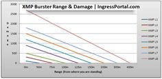 This chart illustrates the amount of damage done by each XMP burster and its effective range. #ingress