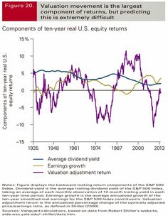 The importance of valuation returns Rich People, Financial Markets, Economics, Finance, Investing