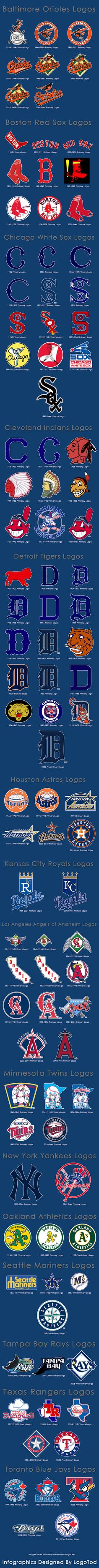 American League team logos, through the years - CBSSports.com