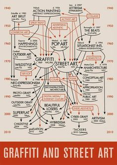 History of Graffiti & Street Art #StreetArt #Graffiti #History #Design #Flowchart