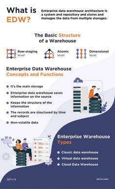 Cyber Threat Intelligence, Cloud Data, Digital Marketing Strategy, Data Science, Science Projects, Big Data, Infographics, Warehouse, Communication