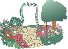 Hummingbird Garden Plan - http://www.birdsandblooms.com/Birds/Hummingbirds/Hummingbird-Garden-Plan
