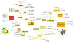 Past simple tense mind map