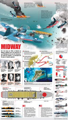 The Battle of Midway Mp