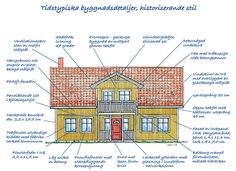 Villaarkitektur och konstruktion 1990-tal - Byggvarulistan.se Traditional Dining Rooms, Traditional Bedroom, Traditional Kitchens, Swedish Style, Swedish House, Scandinavian Cabin, Scandinavian Design, Modern Contemporary Living Room, Contemporary Kitchens