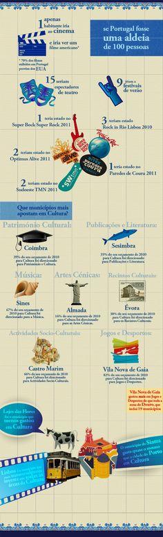 Sobre o Panorama da Cultura e Eventos em Portugal, se Portugal fosse uma Aldeia de 100 Pessoas.
