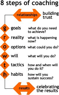 8 Steps of Coaching www.cherischultz.com #cherischultz #coaching #inspiration