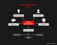 #Market segmentation is the common practice of identifying and grouping customers according to their common characteristics or attributes that are associated with the brand, product, or service in a particular way. In general, market segmentation is capturing the needs, values, attitudes, behaviors, and demographics of the market. #adloonix.com