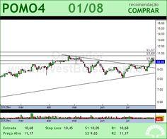 MARCOPOLO - POMO4 - 01/08/2012 #POMO4 #analises #bovespa