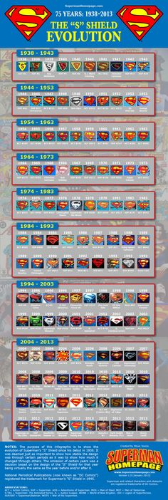"January 18, 2013: The Evolution of Superman's ""S"" Shield  By Steve Younis    There have been quite a number of attempts by various people to create charts, images and graphics showing the changes to Superman's ""S"" Shield over the years. Most of these are quite well done and very informative. However we felt it was time the Superman Homepage stepped in to create our own detailed chart, truly showing how Superman's ""S"" Shield has evolved over the"