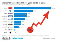 Statista's chart compares the 2013 performance of 10 major tech companies.