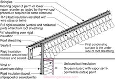 Unvented roof systems can be safely used in many different climates. In cold climates, insulating sheathing must be added exterior to the roof sheathing to prevent condensation on the underside of the roof sheathing. Cavity Insulation, Spray Foam Insulation, Roof Cladding, Roof Trusses, Wet Bulb Temperature, Roof Sheathing, Architecture Foundation, Presentation, Architecture