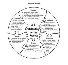John Dewey, Inquiry, & Progressive Education (Part 2
