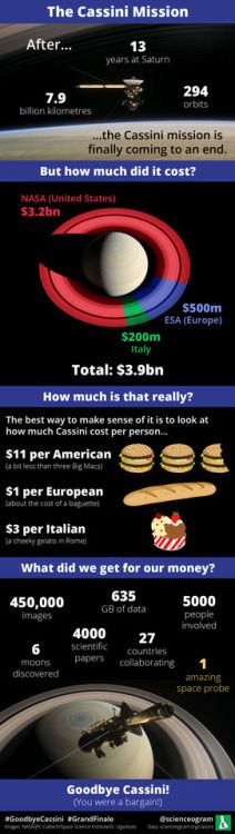 The Cassini Mission to Saturn cost less than three Big Macs per American via @ http://www.liveinfographic.com/ scienceogram, September 15, 2017 at 06:55PM  - #Featured