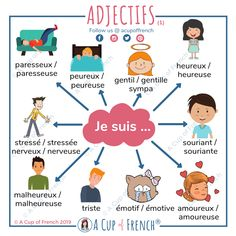 French adjectives Les adjectifsYou can find Teaching french and more on our website. French Language Lessons, French Language Learning, French Lessons, Spanish Lessons, Spanish Language, German Language, Dual Language, Language Study, Learn French Beginner