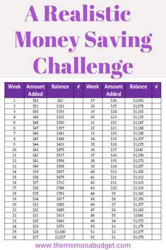 This money saving challenge is for those that are just starting out saving and those with smaller budgets. Savings Challenge, Money Saving Challenge, Savings Plan, Saving Money, Save My Money, Ways To Save Money, Money Plan, Money Tips, Organizing