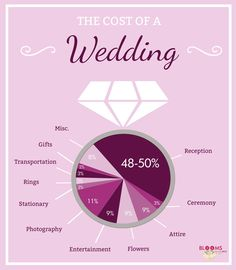 """Have you ever asked, """"How much does a wedding cost?"""" We've broken down the top three factors that contribute to wedding costs to find an answer for you!"""