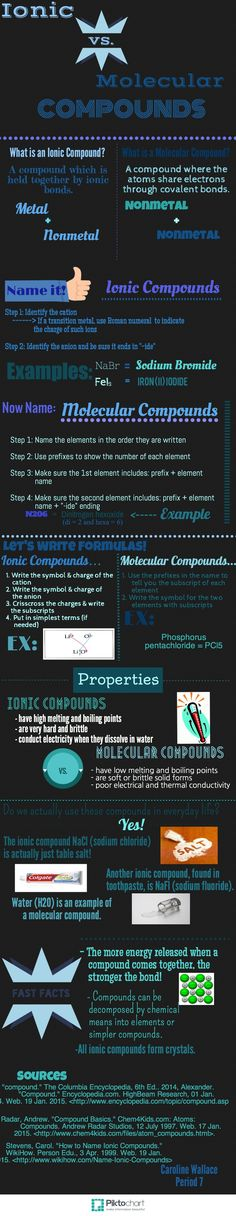 Ionic vs. Molecular Compounds Infographic