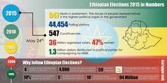 Ethiopian-Elaction-2015