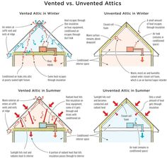 soffits and ridge vents?  To vent or not to vent?  Well, don't ask my cousin the roofer!  He INSISTS a roof MUST BE vented or you will have an overheated roof in summer, and mold on the underside of the roof boards.  Please pin any related info you can find to help me sort this out.