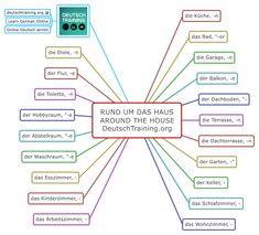 Learn German - Around the House German Grammar, German Language Learning, Cologne Germany, Grammar And Vocabulary, Learn German, Fun Workouts, Training, Audio, House