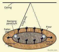 Foucault pendulum with two fallen pegs