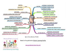Eclectic Learning Profile uncovering twelve ways learning